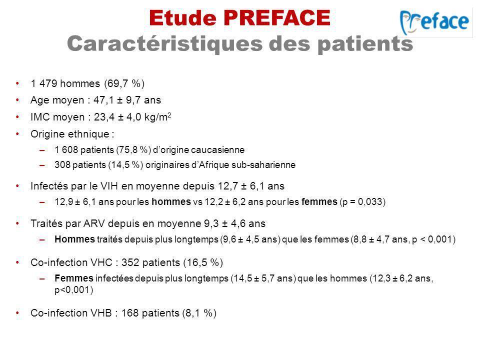 Etude PREFACE Caractéristiques des patients 1 479 hommes (69,7 %) Age moyen : 47,1 ± 9,7 ans IMC moyen : 23,4 ± 4,0 kg/m 2 Origine ethnique : –1 608 p