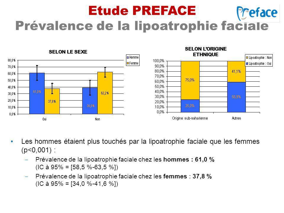 Etude PREFACE Prévalence de la lipoatrophie faciale Les hommes étaient plus touchés par la lipoatrophie faciale que les femmes (p<0,001) : Prévalence