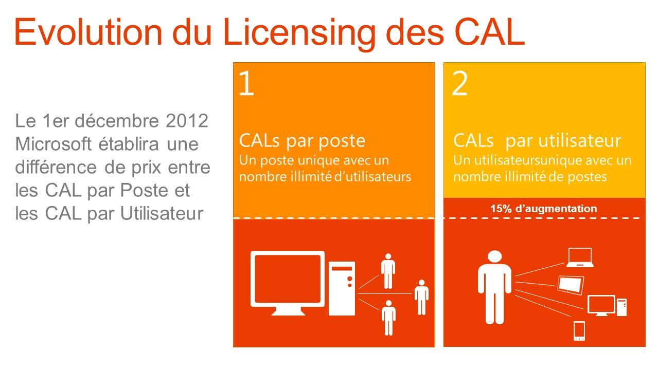 Core CAL SuiteECAL Suite 2 Le 1er décembre 2012 Microsoft établira une différence de prix entre les CAL par Poste et les CAL par Utilisateur 1 15% dau
