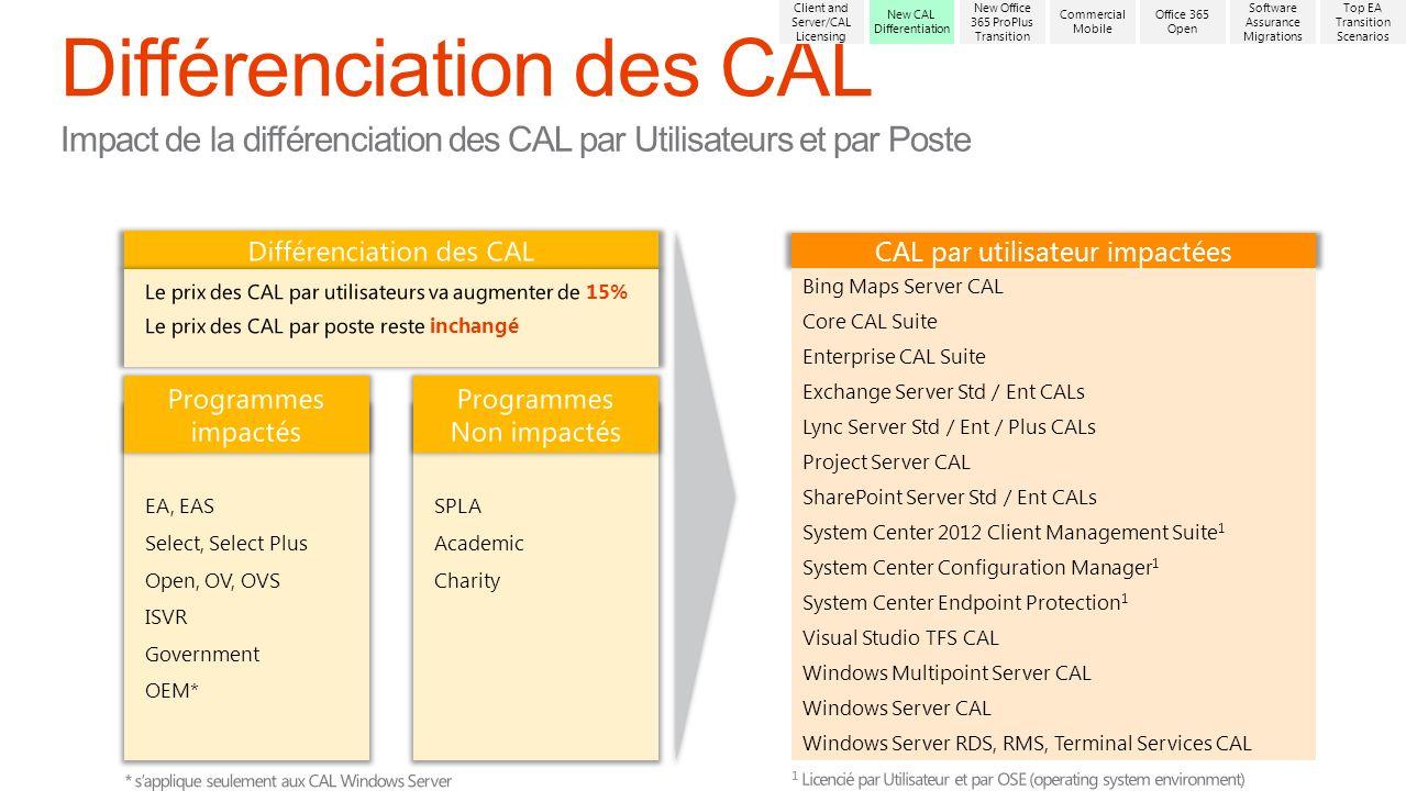 CAL par utilisateur impactées Bing Maps Server CAL Core CAL Suite Enterprise CAL Suite Exchange Server Std / Ent CALs Lync Server Std / Ent / Plus CAL