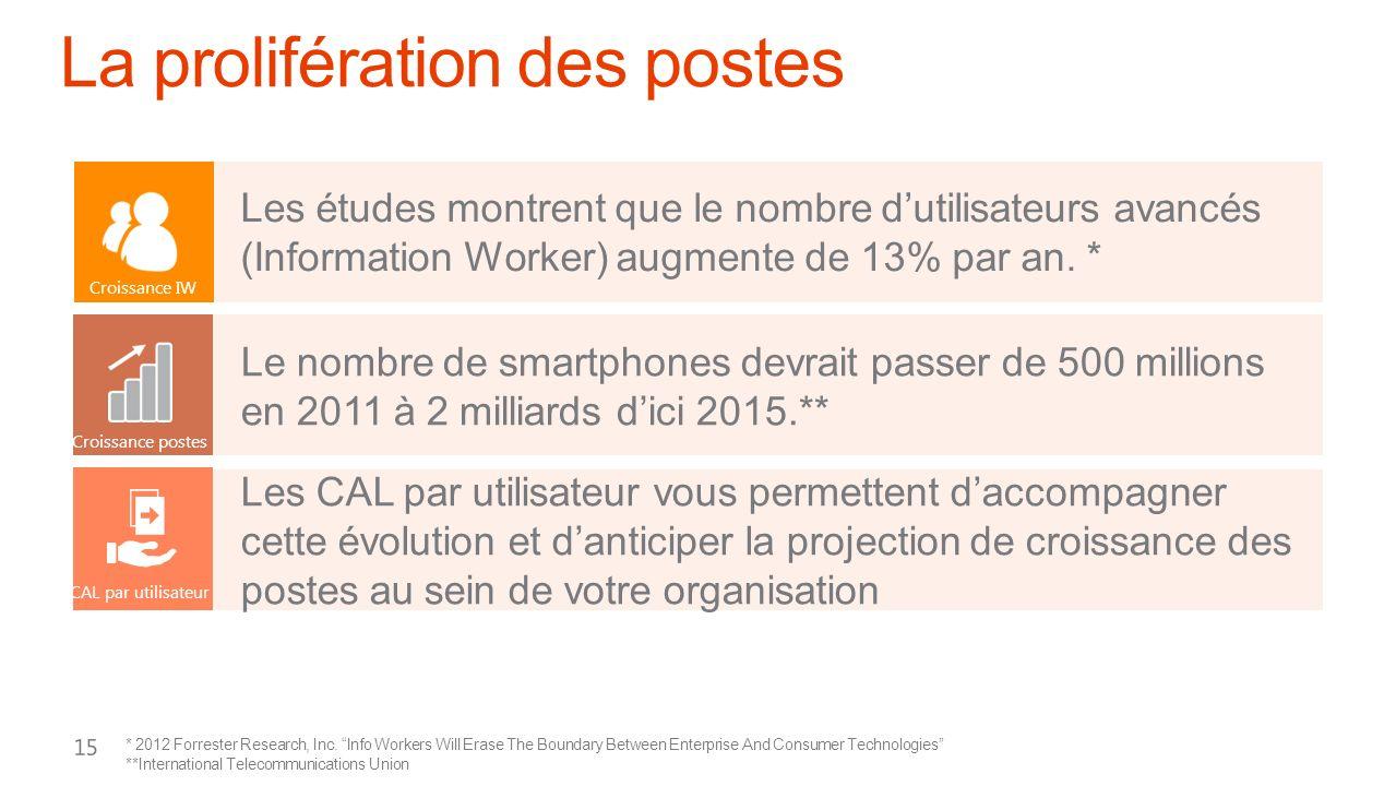 Les études montrent que le nombre dutilisateurs avancés (Information Worker) augmente de 13% par an. * CAL par utilisateur Les CAL par utilisateur vou