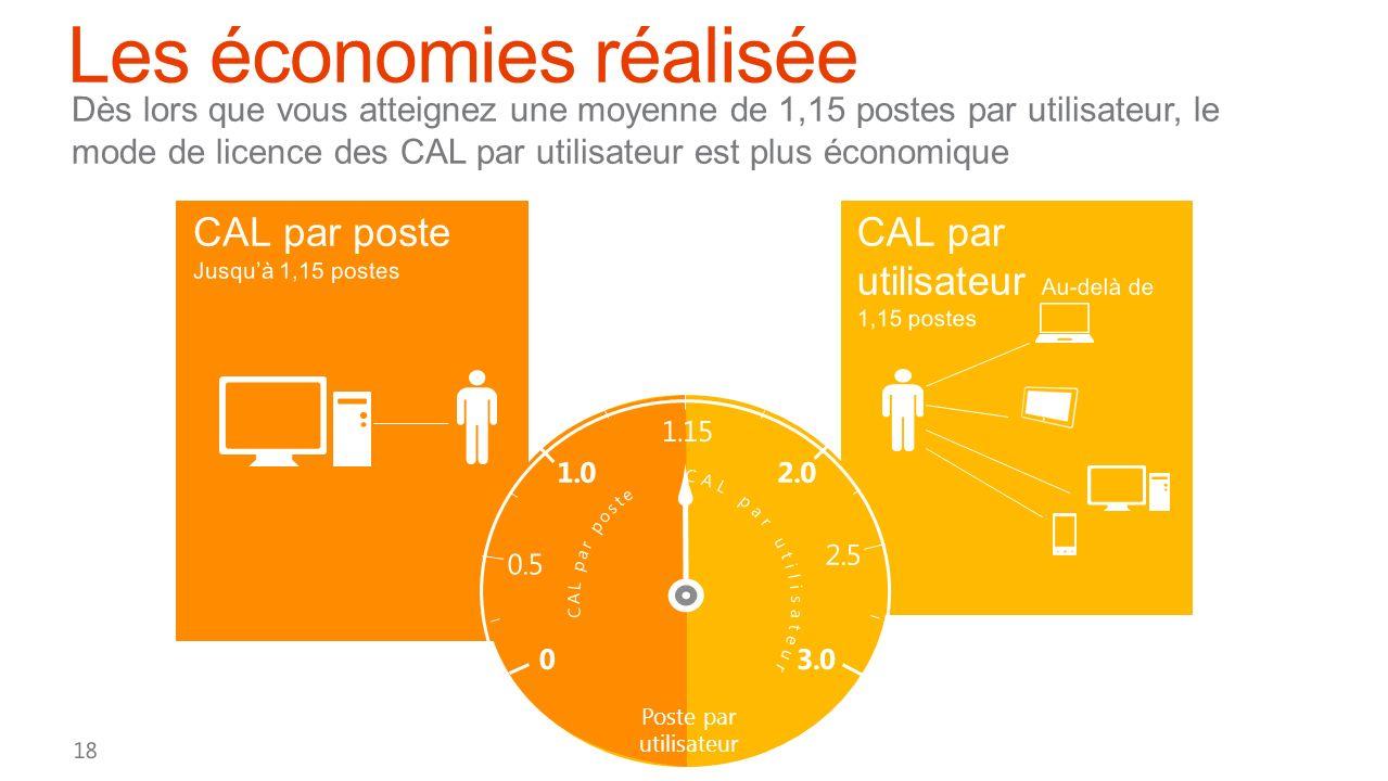 CAL par utilisateur Au-delà de 1,15 postes User CAL Asset Ta Personal Devices Dès lors que vous atteignez une moyenne de 1,15 postes par utilisateur,