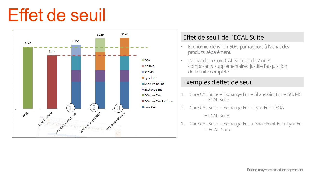 1.Core CAL Suite + Exchange Ent + SharePoint Ent + SCCMS = ECAL Suite 2.Core CAL Suite + Exchange Ent + Lync Ent + EOA = ECAL Suite. 1.Core CAL Suite