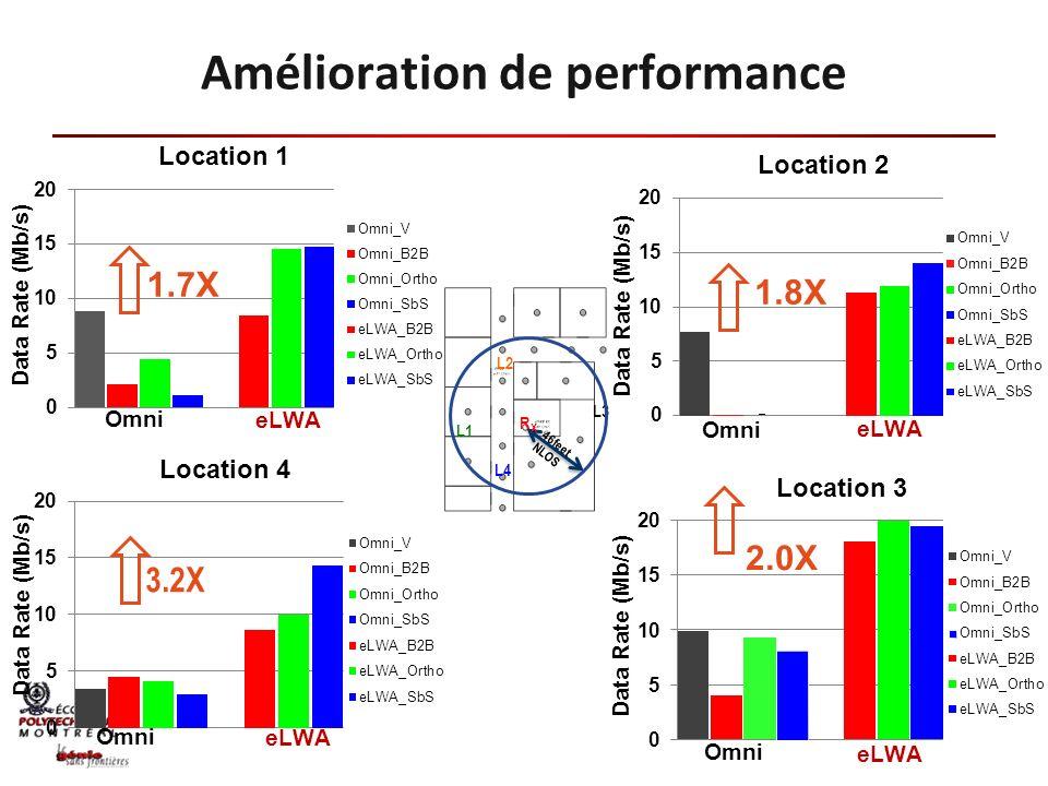 RXRX L2 L4 L1 L3 46feet NLOS 3.2X Amélioration de performance