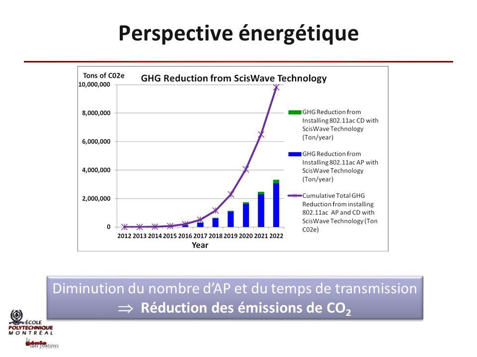 Perspective énergétique Diminution du nombre dAP et du temps de transmission Réduction des émissions de CO 2