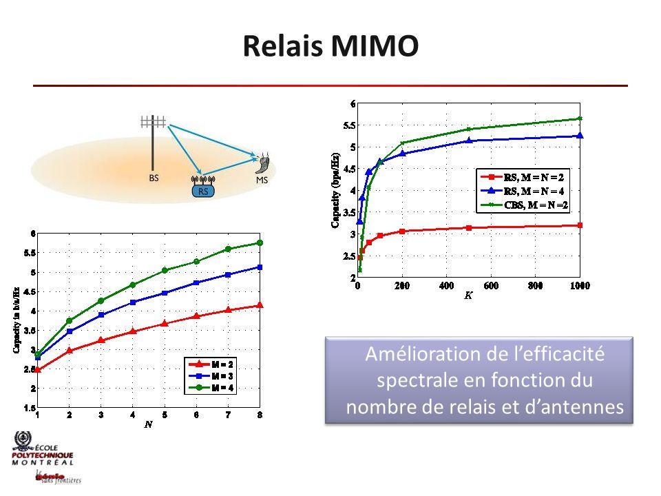 Relais MIMO Amélioration de lefficacité spectrale en fonction du nombre de relais et dantennes