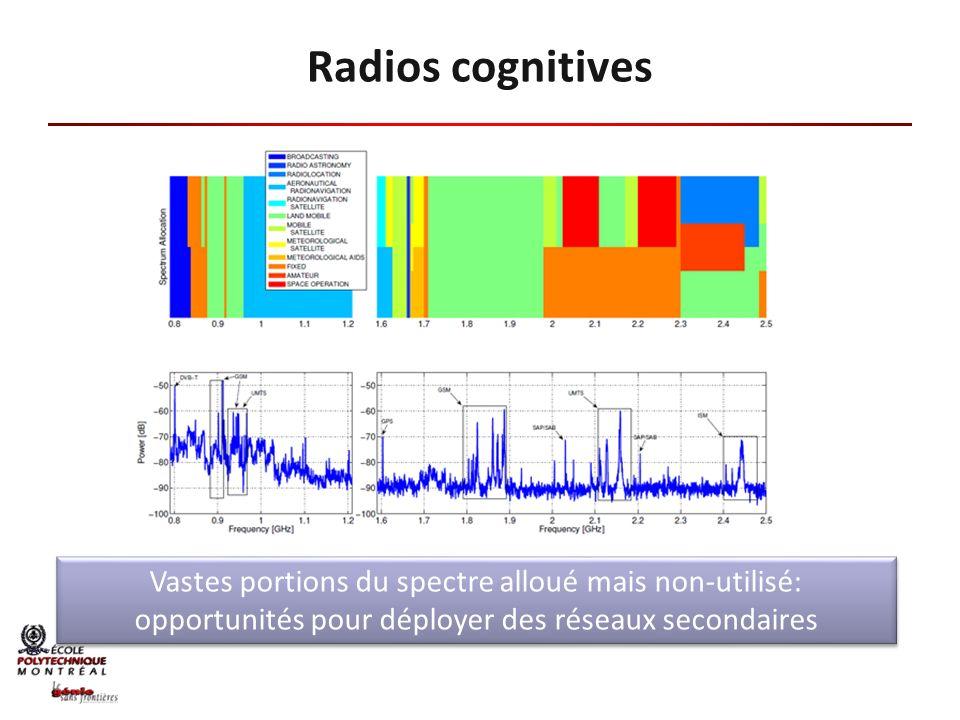 Radios cognitives Vastes portions du spectre alloué mais non-utilisé: opportunités pour déployer des réseaux secondaires