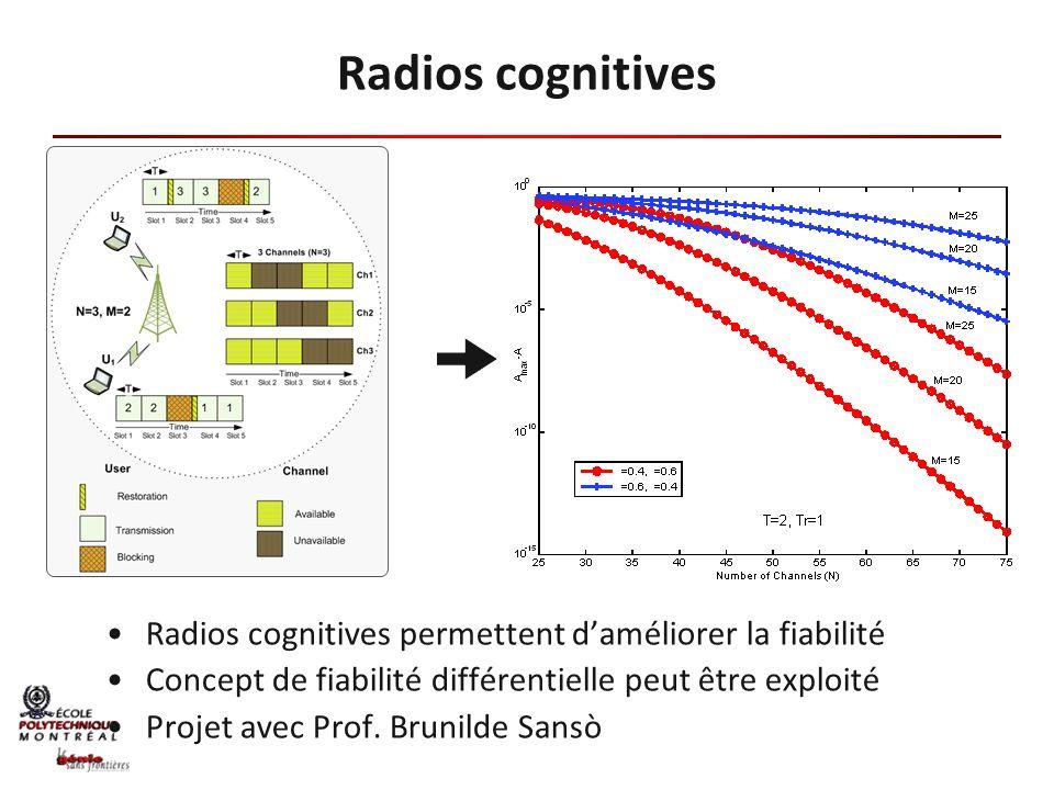 Radios cognitives permettent daméliorer la fiabilité Concept de fiabilité différentielle peut être exploité Projet avec Prof. Brunilde Sansò Radios co