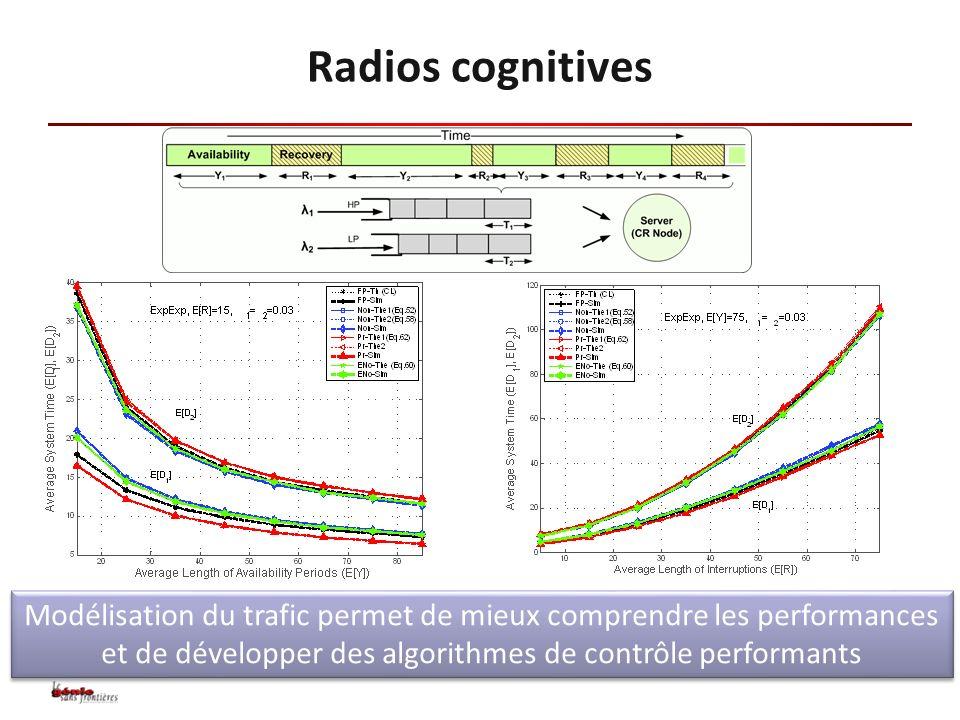 Modélisation du trafic permet de mieux comprendre les performances et de développer des algorithmes de contrôle performants