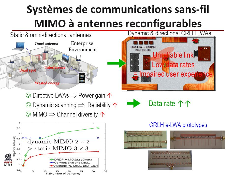 Static & omni-directional antennas Dynamic & directional CRLH LWAs Unreliable link Low data rates = Impaired user experience Data rate Directive LWAs Power gain Dynamic scanning Reliability MIMO Channel diversity CRLH e-LWA prototypes
