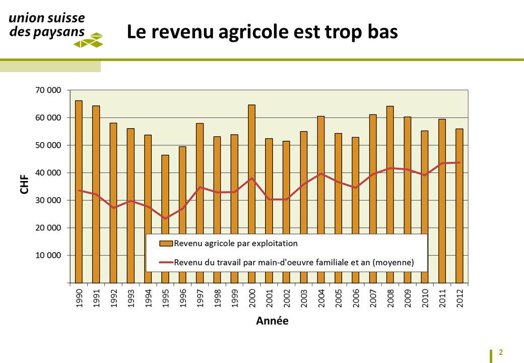 2 Le revenu agricole est trop bas