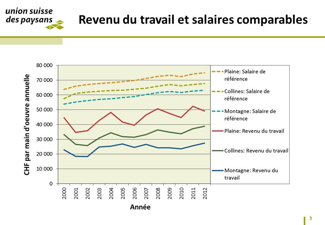 3 Revenu du travail et salaires comparables