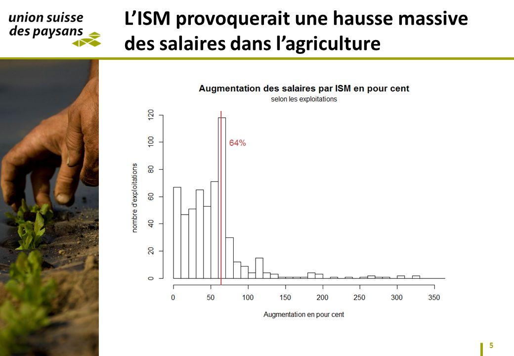 5 LISM provoquerait une hausse massive des salaires dans lagriculture