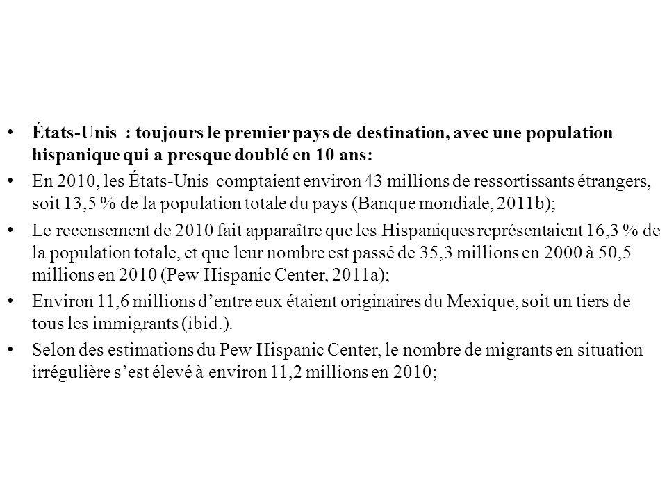 États-Unis : toujours le premier pays de destination, avec une population hispanique qui a presque doublé en 10 ans: En 2010, les États-Unis comptaient environ 43 millions de ressortissants étrangers, soit 13,5 % de la population totale du pays (Banque mondiale, 2011b); Le recensement de 2010 fait apparaître que les Hispaniques représentaient 16,3 % de la population totale, et que leur nombre est passé de 35,3 millions en 2000 à 50,5 millions en 2010 (Pew Hispanic Center, 2011a); Environ 11,6 millions dentre eux étaient originaires du Mexique, soit un tiers de tous les immigrants (ibid.).