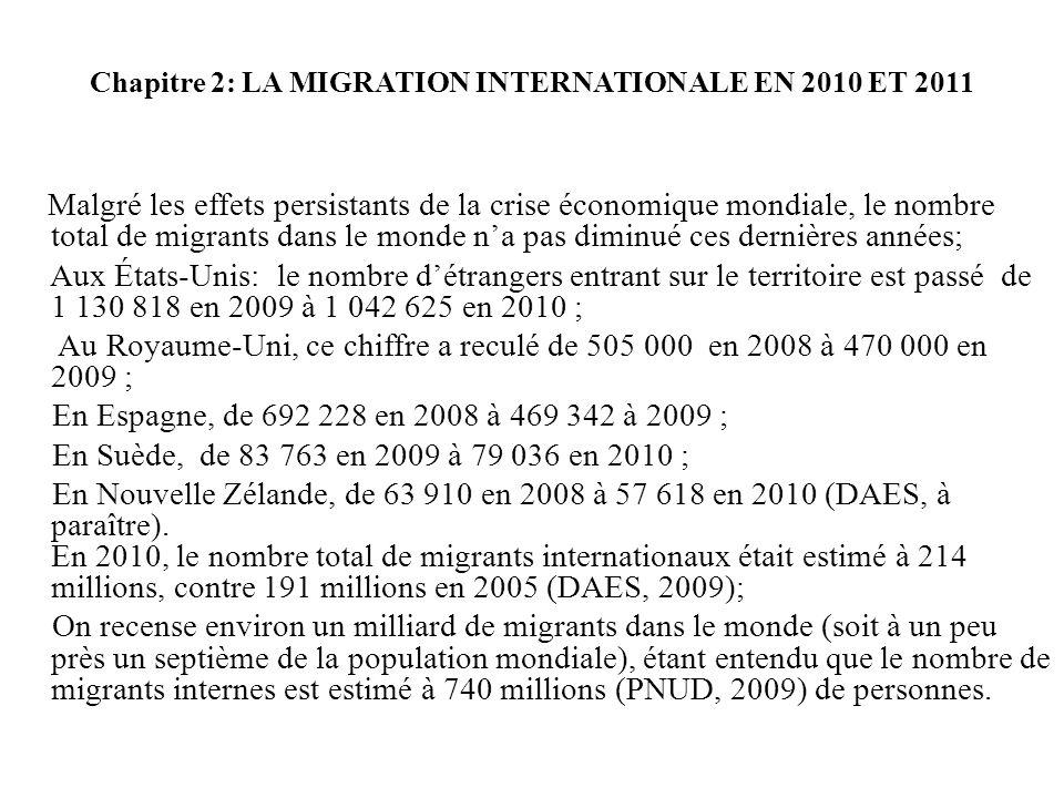 Chapitre 2: LA MIGRATION INTERNATIONALE EN 2010 ET 2011 Malgré les effets persistants de la crise économique mondiale, le nombre total de migrants dans le monde na pas diminué ces dernières années; Aux États-Unis: le nombre détrangers entrant sur le territoire est passé de 1 130 818 en 2009 à 1 042 625 en 2010 ; Au Royaume-Uni, ce chiffre a reculé de 505 000 en 2008 à 470 000 en 2009 ; En Espagne, de 692 228 en 2008 à 469 342 à 2009 ; En Suède, de 83 763 en 2009 à 79 036 en 2010 ; En Nouvelle Zélande, de 63 910 en 2008 à 57 618 en 2010 (DAES, à paraître).