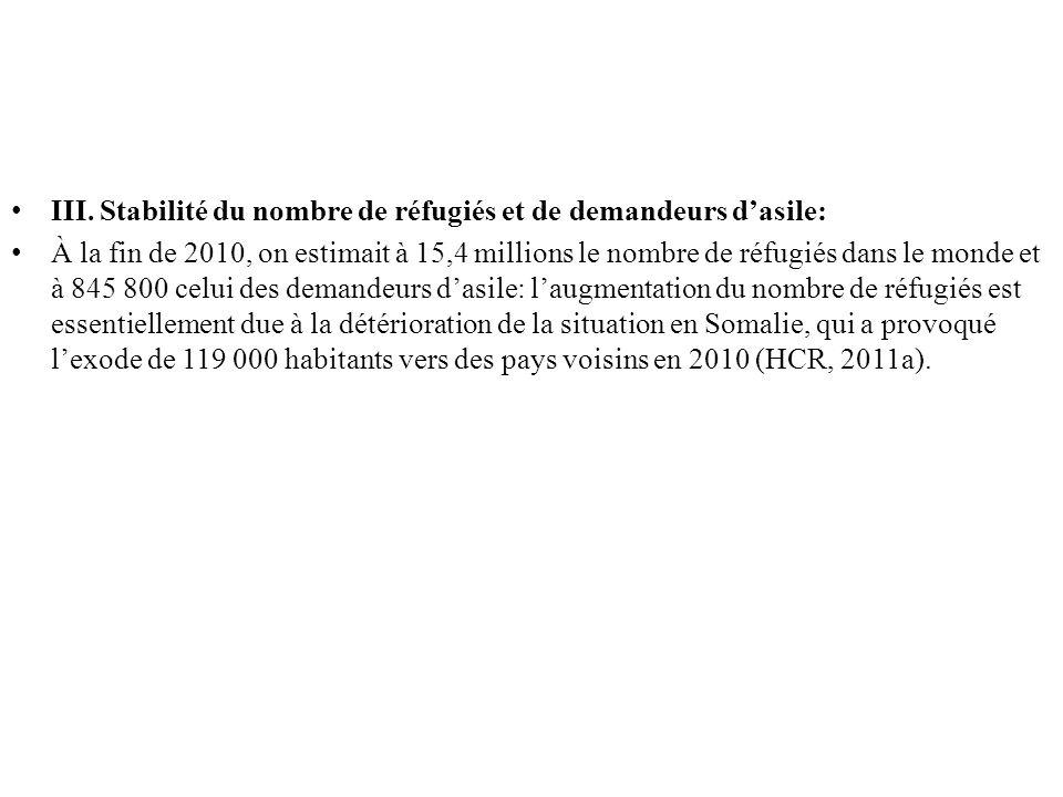 III. Stabilité du nombre de réfugiés et de demandeurs dasile: À la fin de 2010, on estimait à 15,4 millions le nombre de réfugiés dans le monde et à 8