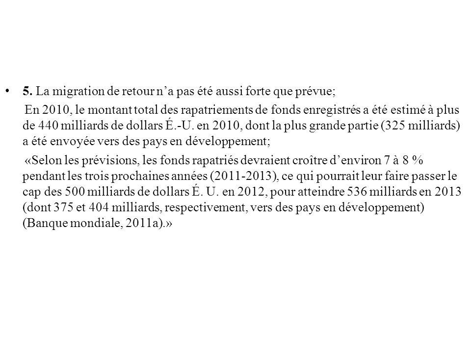 5. La migration de retour na pas été aussi forte que prévue; En 2010, le montant total des rapatriements de fonds enregistrés a été estimé à plus de 4