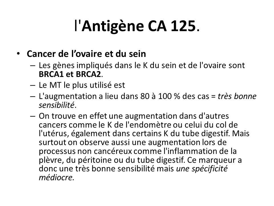 l'Antigène CA 125. Cancer de lovaire et du sein – Les gènes impliqués dans le K du sein et de l'ovaire sont BRCA1 et BRCA2. – Le MT le plus utilisé es