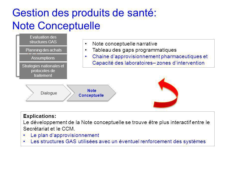 Note conceptuelle narrative Tableau des gaps programmatiques Chaine dapprovisionnement pharmaceutiques et Capacité des laboratoires– zones dinterventi