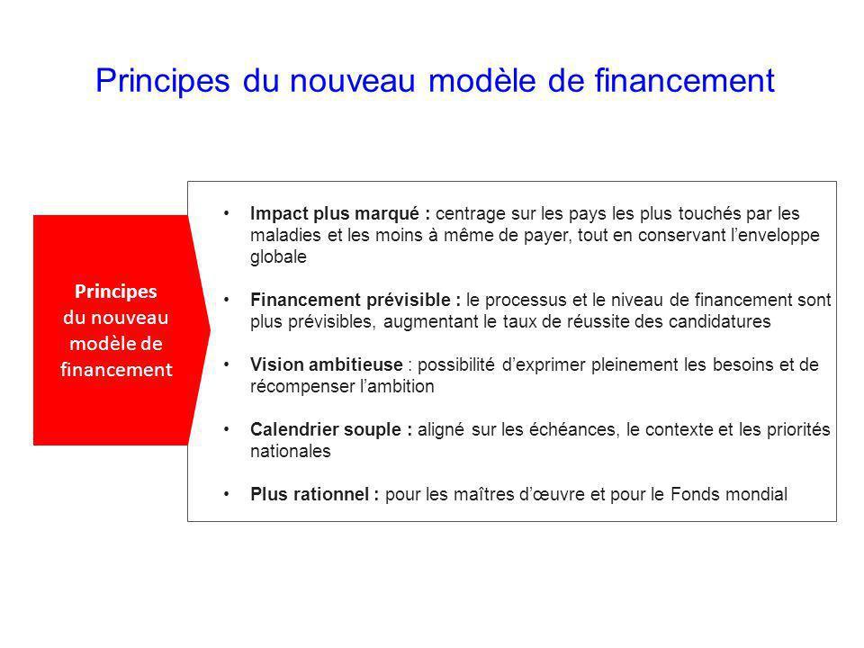 5 actions à considérer pour le nouveau modèle de financement Planifier à lavance Renforcer la stratégie nationale Impliquer les intervenants clés Consolider linformation disponible et utiliser des données à jour Assurer que la composante GAS est inclus dans la note conceptuelle 1 2 3 4 5