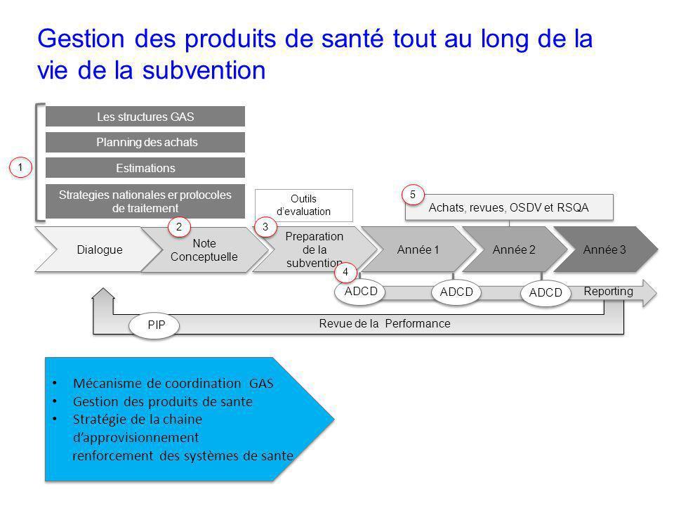 Achats, revues, OSDV et RSQA Gestion des produits de santé tout au long de la vie de la subvention Preparation de la subvention Dialogue Année 2 Année