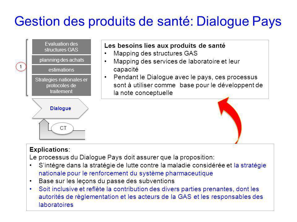 Les besoins lies aux produits de santé Mapping des structures GAS Mapping des services de laboratoire et leur capacité Pendant le Dialogue avec le pay