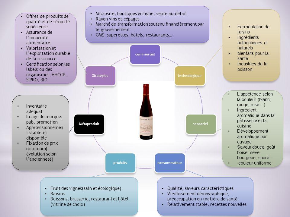 commercialtechnologiquesensorielconsommateurproduitsMétaproduitStratégies Fermentation de raisins Ingrédients authentiques et naturels bienfaits pour