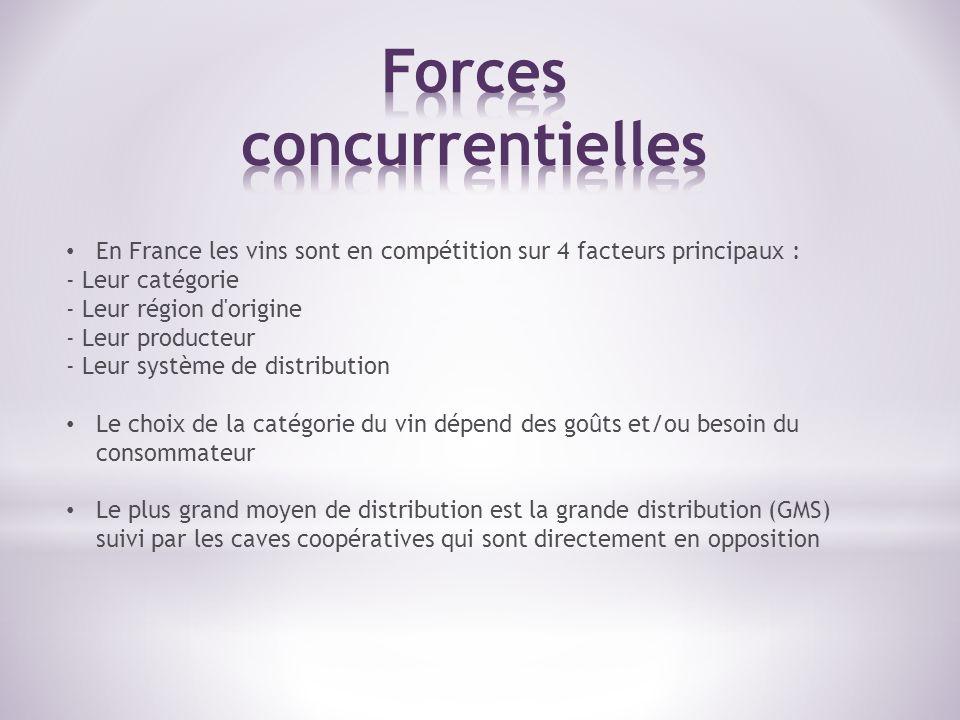 En France les vins sont en compétition sur 4 facteurs principaux : - Leur catégorie - Leur région d'origine - Leur producteur - Leur système de distri