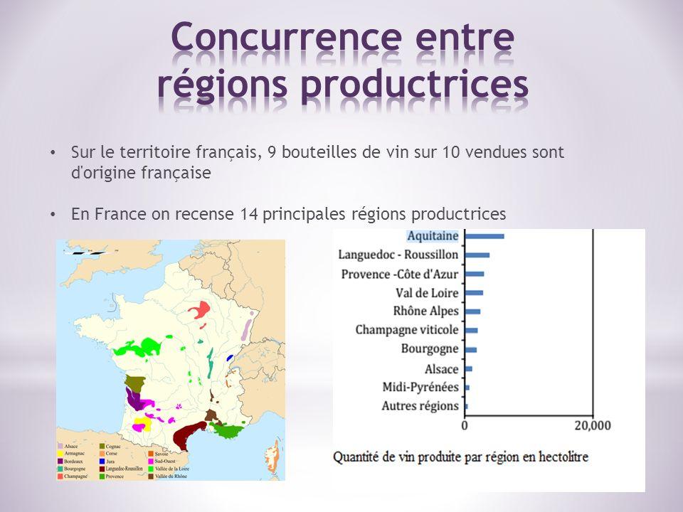 Sur le territoire français, 9 bouteilles de vin sur 10 vendues sont d'origine française En France on recense 14 principales régions productrices