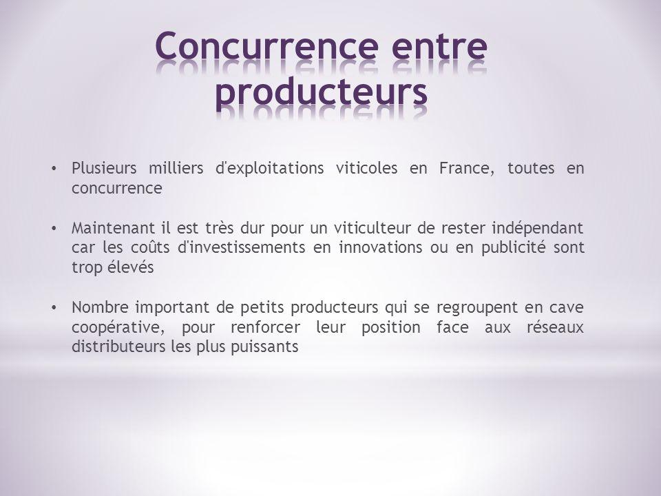 Forte notoriété liée à l histoire Premier produit agroalimentaire exporté 30% des vins produits en France sont exportés 17% des vins dans le monde sont français Les plus gros consommateurs étrangers sont le Japon et le Royaume-Uni La part des vins français sur le marché international diminue pour plusieurs raisons : - Augmentation de la demande - Offre française qui n augmente pas - Augmentation du nombre de pays producteurs : Chine, USA, Inde - Difficulté de la compréhension de l offre française : gamme atomisée et illisible (AOC, IGP, terroir) rapport qualité/prix