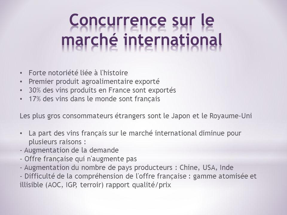 BFMTV, Vin : Quest ce qui freine les exportations françaises.