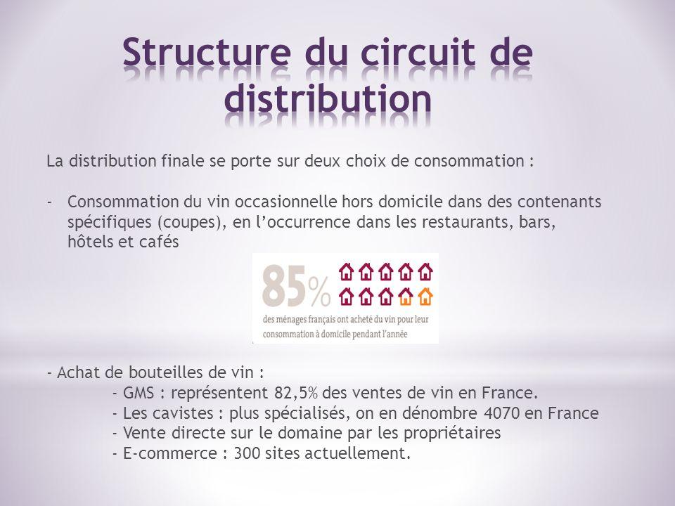 La distribution finale se porte sur deux choix de consommation : -Consommation du vin occasionnelle hors domicile dans des contenants spécifiques (cou
