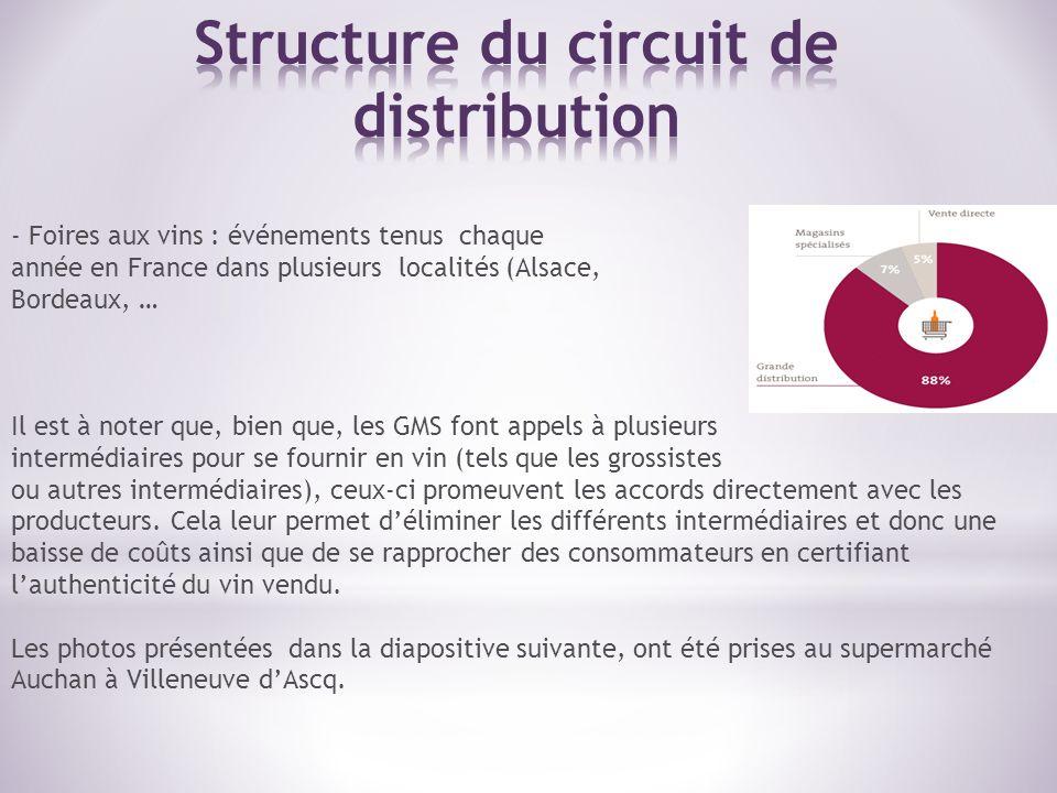 - Foires aux vins : événements tenus chaque année en France dans plusieurs localités (Alsace, Bordeaux, … Il est à noter que, bien que, les GMS font a