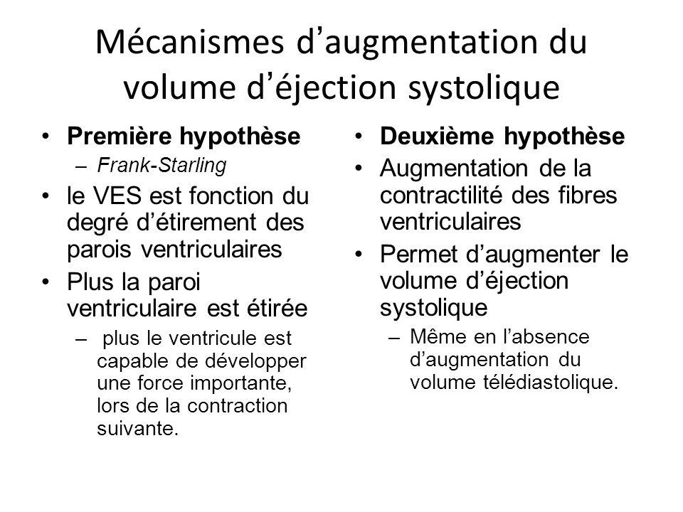Mécanismes d augmentation du volume d éjection systolique Première hypothèse –Frank-Starling le VES est fonction du degré détirement des parois ventriculaires Plus la paroi ventriculaire est étirée – plus le ventricule est capable de développer une force importante, lors de la contraction suivante.