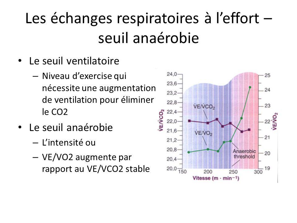 Les échanges respiratoires à leffort – seuil anaérobie Le seuil ventilatoire – Niveau dexercise qui nécessite une augmentation de ventilation pour éliminer le CO2 Le seuil anaérobie – Lintensité ou – VE/VO2 augmente par rapport au VE/VCO2 stable