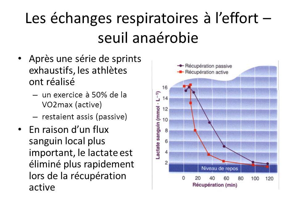 Les échanges respiratoires à leffort – seuil anaérobie Après une série de sprints exhaustifs, les athlètes ont réalisé – un exercice à 50% de la VO2ma