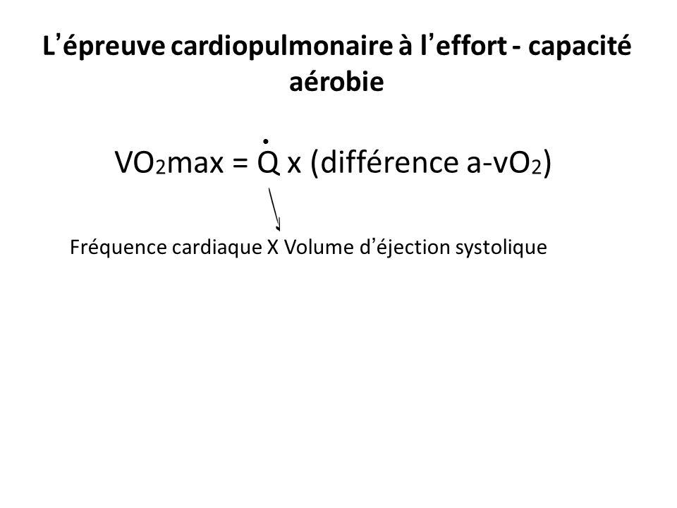 L épreuve cardiopulmonaire à l effort - capacité aérobie VO 2 max = Q x (différence a-vO 2 ) Fréquence cardiaque X Volume déjection systolique Unité 1 – Principe de la physiologie de lexercice et évaluation de lexercice