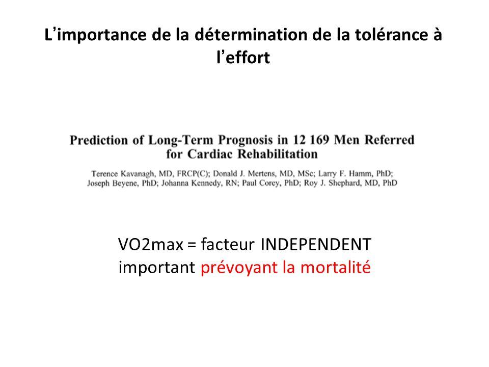 L importance de la détermination de la tolérance à l effort Unité 1 – Principe de la physiologie de lexercice et évaluation de lexercice VO2max = facteur INDEPENDENT important prévoyant la mortalité