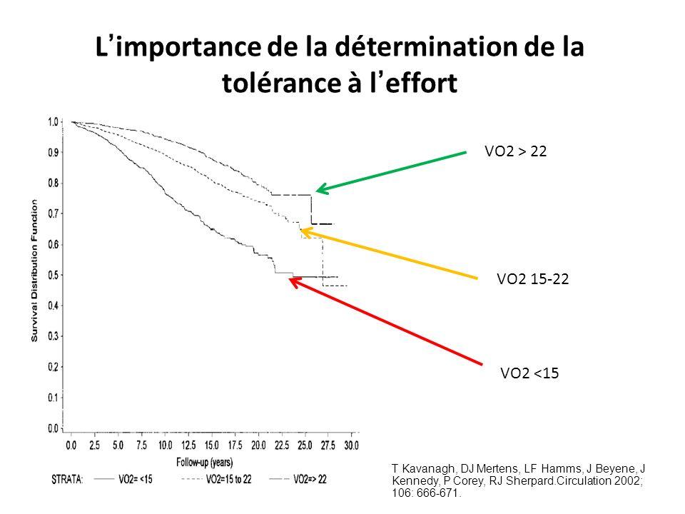 L importance de la détermination de la tolérance à l effort T Kavanagh, DJ Mertens, LF Hamms, J Beyene, J Kennedy, P Corey, RJ Sherpard.Circulation 2002; 106: 666-671.