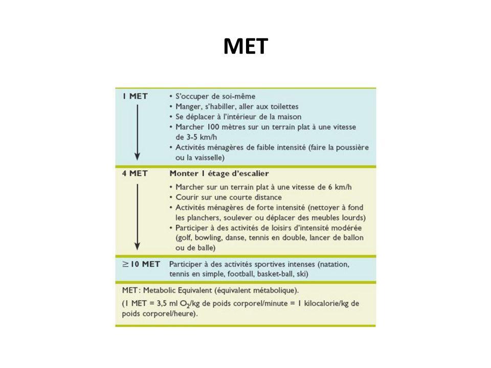 Les échanges respiratoires à leffort – seuil anaérobie A léquilibre (exercise modéré) – Ventilation est proportionelle au VO2 – VE/VO2 représente le volume dair Le seuil ventilatoire – Niveau dexercise qui nécessite une augmentation de ventilation pour éliminer le CO2
