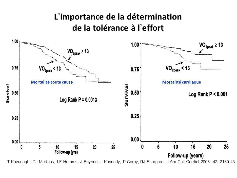 L importance de la détermination de la tolérance à l effort T Kavanagh, DJ Mertens, LF Hamms, J Beyene, J Kennedy, P Corey, RJ Sherpard. J Am Coll Car