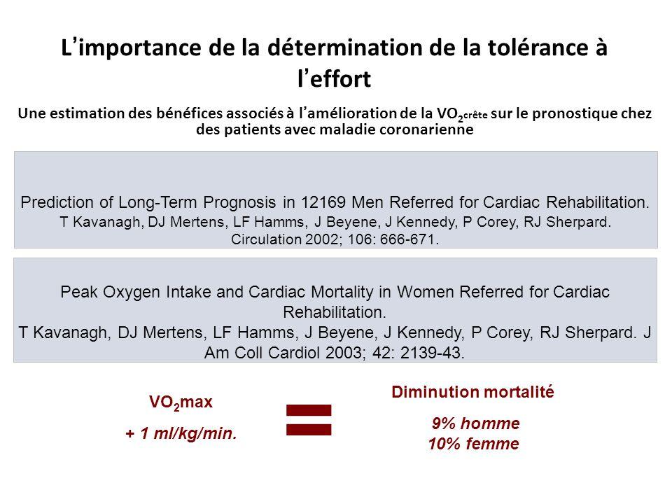 L importance de la détermination de la tolérance à l effort Une estimation des bénéfices associés à lamélioration de la VO 2 crête sur le pronostique chez des patients avec maladie coronarienne Prediction of Long-Term Prognosis in 12169 Men Referred for Cardiac Rehabilitation.