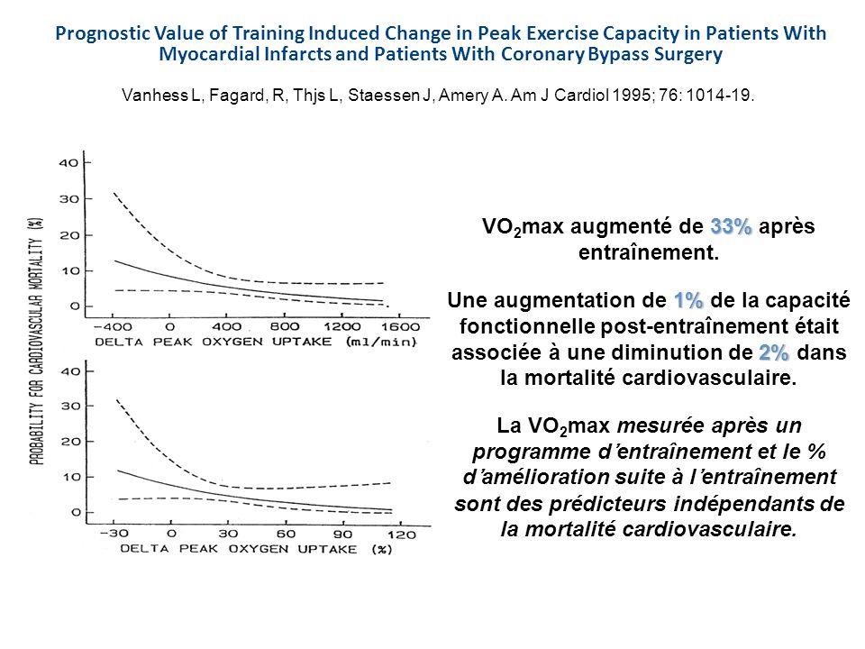 Vanhess L, Fagard, R, Thjs L, Staessen J, Amery A. Am J Cardiol 1995; 76: 1014-19. 33% VO 2 max augmenté de 33% après entraînement. 1% 2% Une augmenta