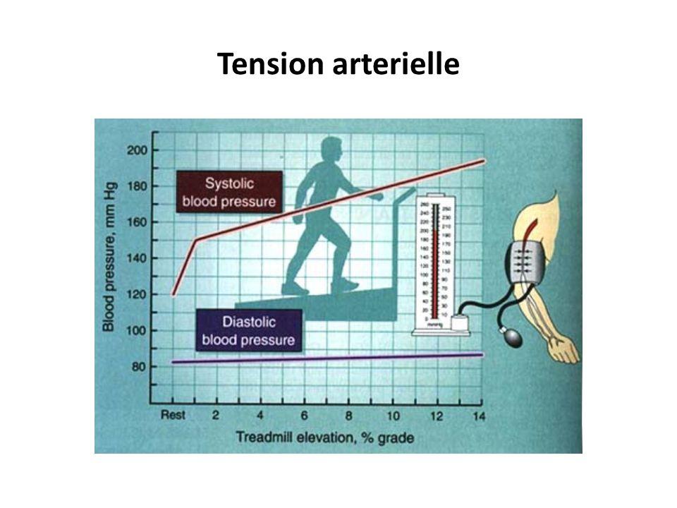 Relation entre – le débit cardiaque – volume ventriculaire – la fréquence cardiaque