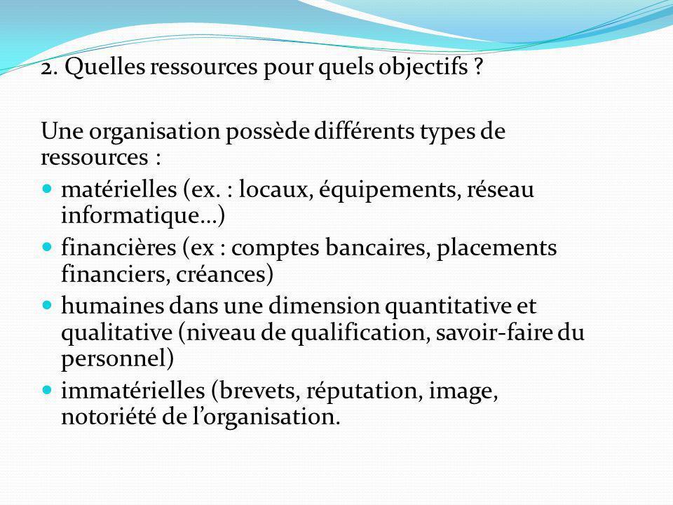 2. Quelles ressources pour quels objectifs ? Une organisation possède différents types de ressources : matérielles (ex. : locaux, équipements, réseau