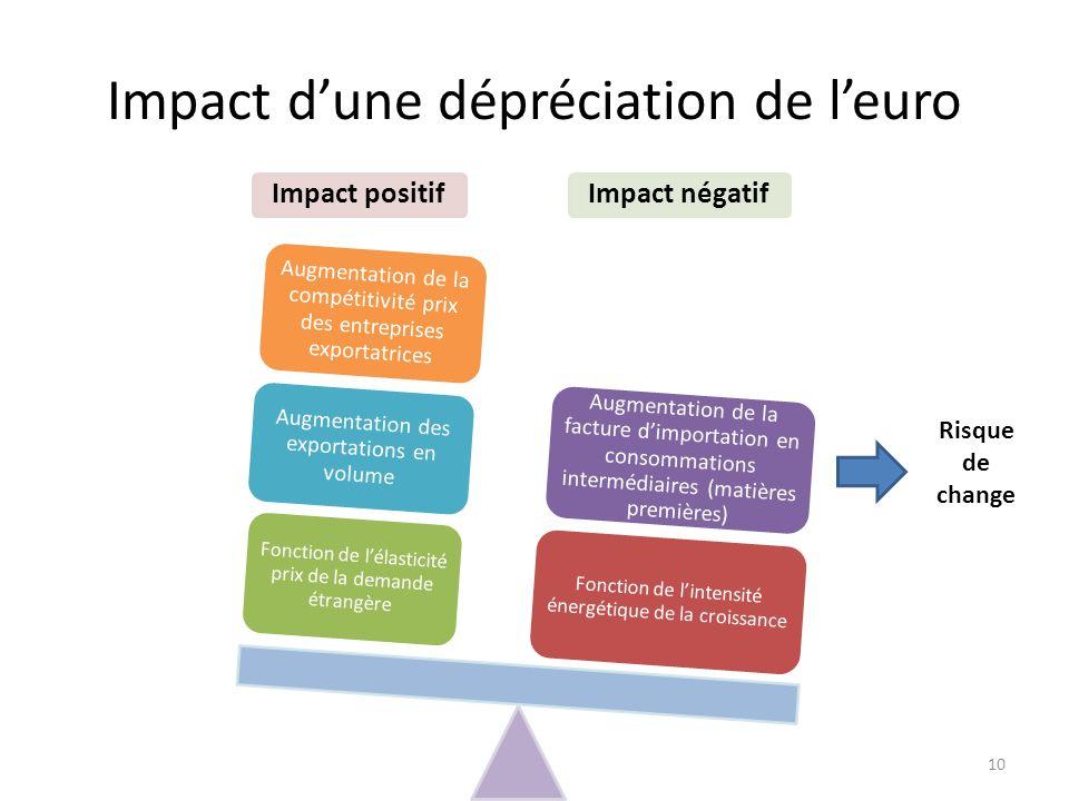 Impact dune dépréciation de leuro 10 Impact positifImpact négatif Fonction de lintensité énergétique de la croissance Fonction de lélasticité prix de