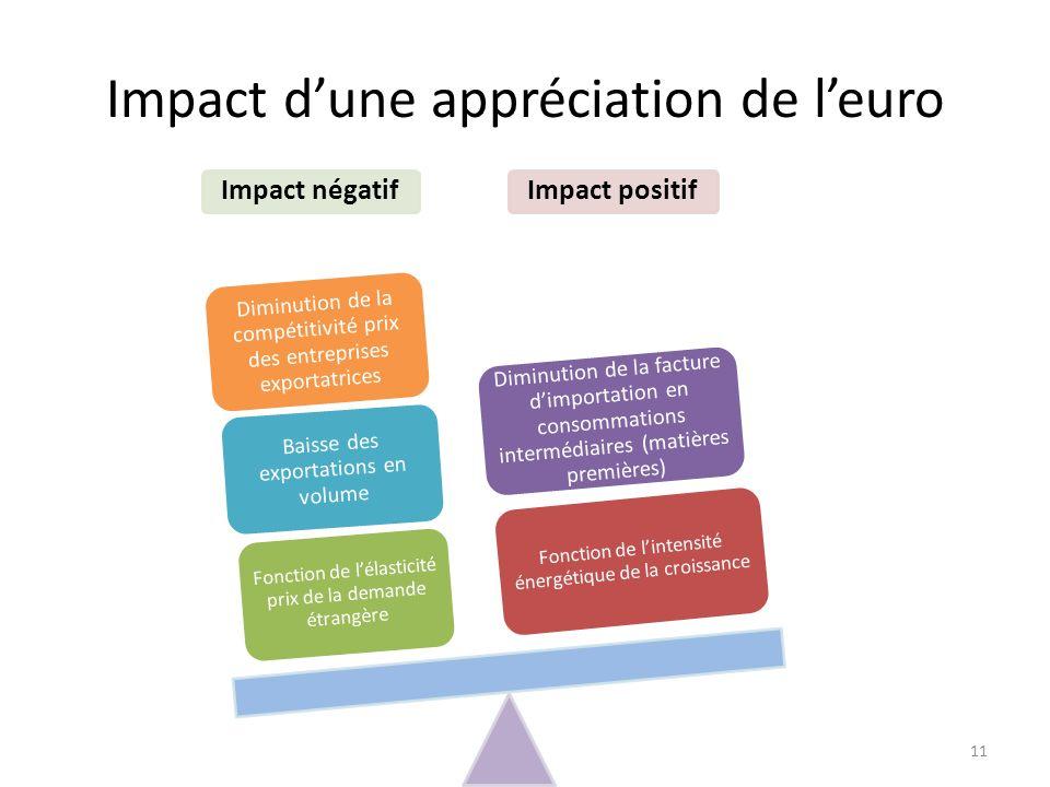 Impact dune appréciation de leuro 11 Impact positifImpact négatif Fonction de lintensité énergétique de la croissance Fonction de lélasticité prix de