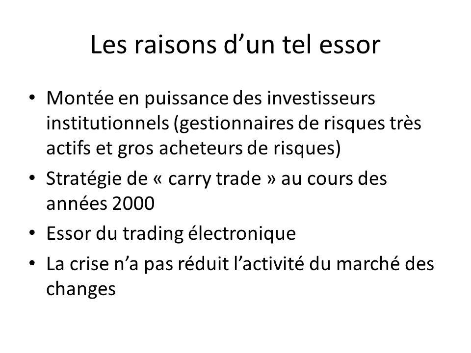 Les raisons dun tel essor Montée en puissance des investisseurs institutionnels (gestionnaires de risques très actifs et gros acheteurs de risques) St
