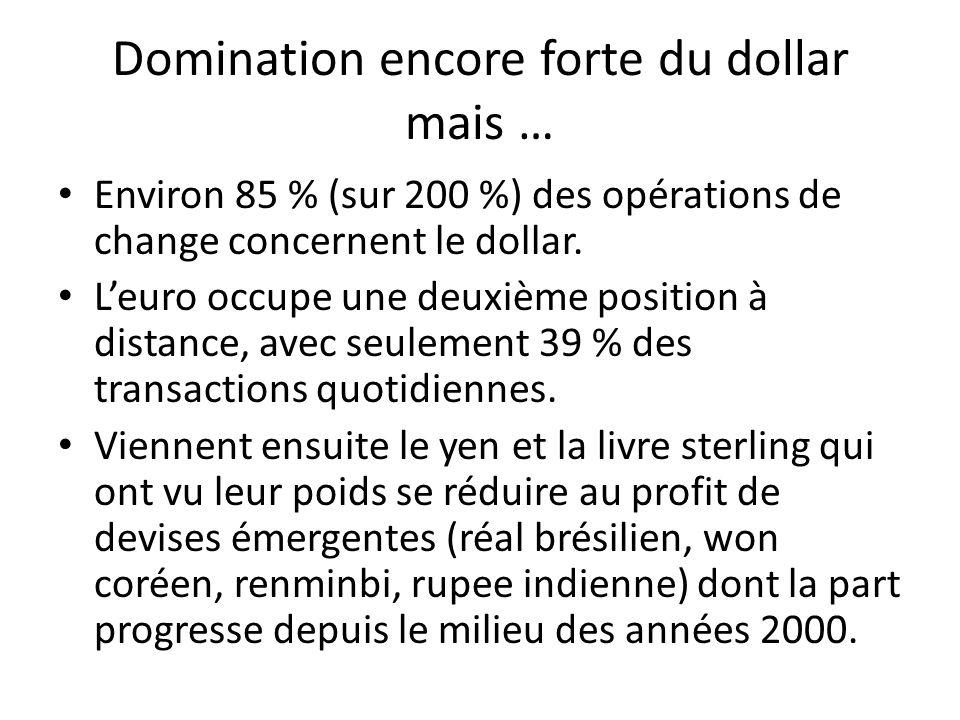 Domination encore forte du dollar mais … Environ 85 % (sur 200 %) des opérations de change concernent le dollar. Leuro occupe une deuxième position à