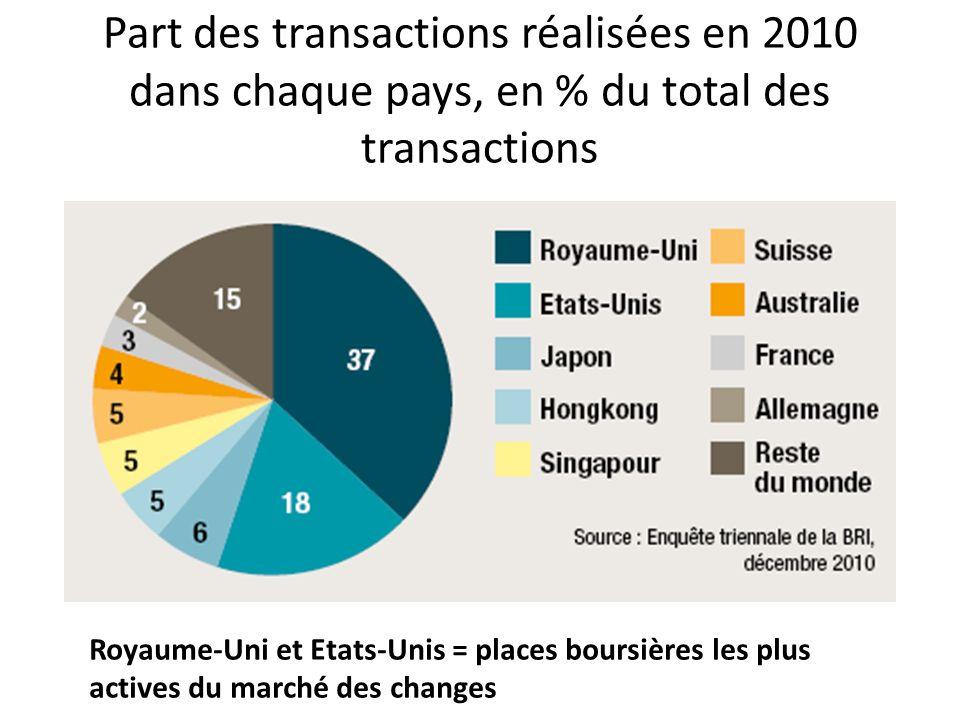 Part des transactions réalisées en 2010 dans chaque pays, en % du total des transactions Royaume-Uni et Etats-Unis = places boursières les plus active